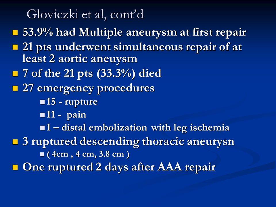 Gloviczki et al, cont'd 53.9% had Multiple aneurysm at first repair 53.9% had Multiple aneurysm at first repair 21 pts underwent simultaneous repair o