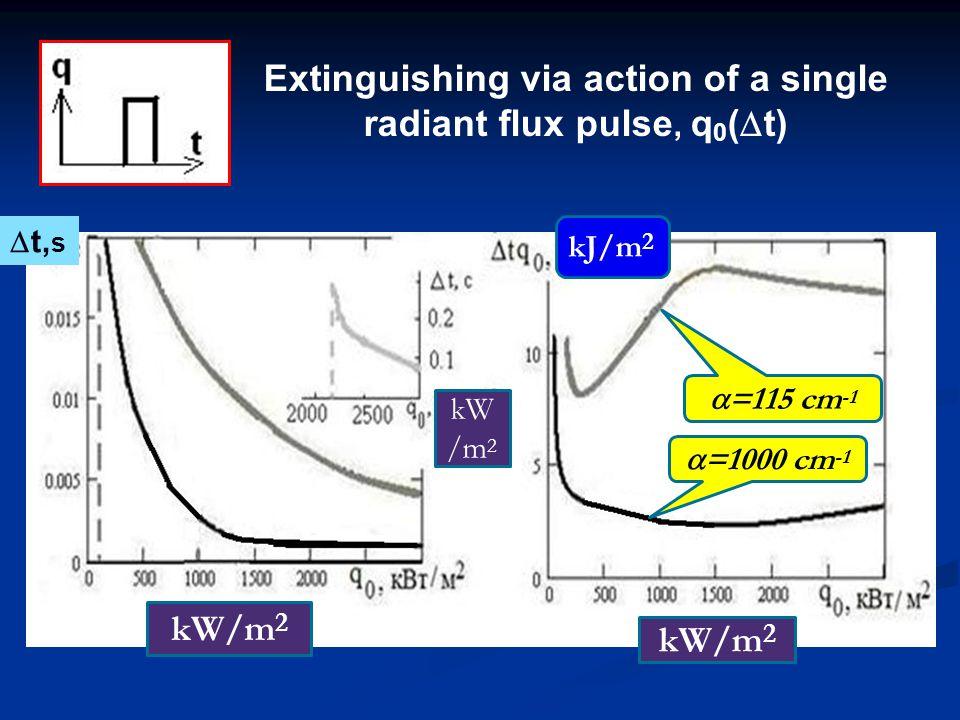 Extinguishing via action of a single radiant flux pulse, q 0 (  t)  =1000 cm -1  =115 cm -1 kW/m 2 kJ/m 2  t, s