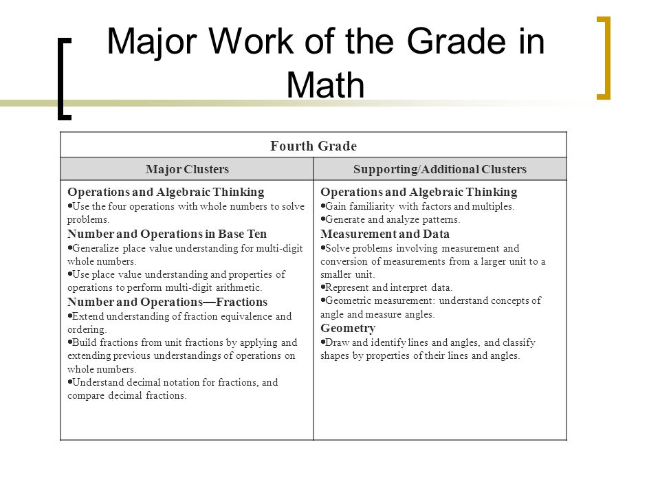 Major Work of the Grade in Math Fourth Grade Major ClustersSupporting/Additional Clusters Operations and Algebraic Thinking  Use the four operations with whole numbers to solve problems.