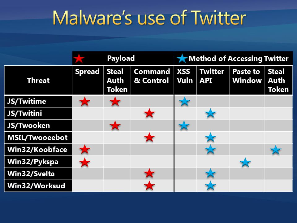 Threat SpreadSteal Auth Token Command & Control XSS Vuln Twitter API Paste to Window Steal Auth Token JS/Twitime JS/Twitini JS/Twooken MSIL/Twooeebot Win32/Koobface Win32/Pykspa Win32/Svelta Win32/Worksud Payload Method of Accessing Twitter