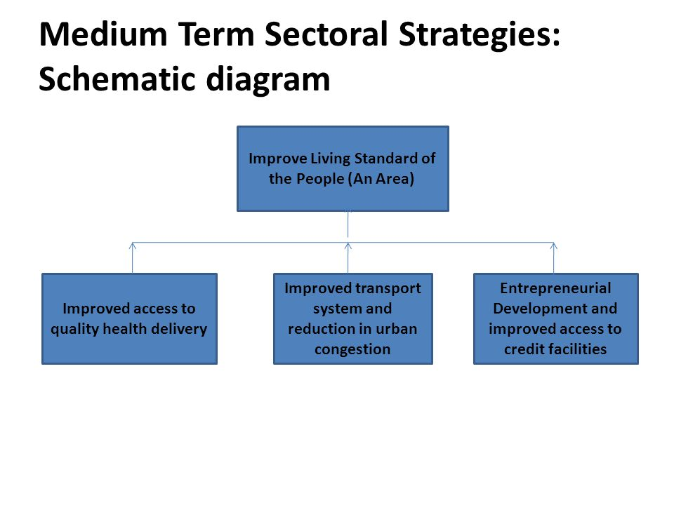 Medium Term Sectoral Strategies: Schematic diagram O Improve Living Standard of the People (An Area) Improved access to quality health delivery Improved transport system and reduction in urban congestion Entrepreneurial Development and improved access to credit facilities