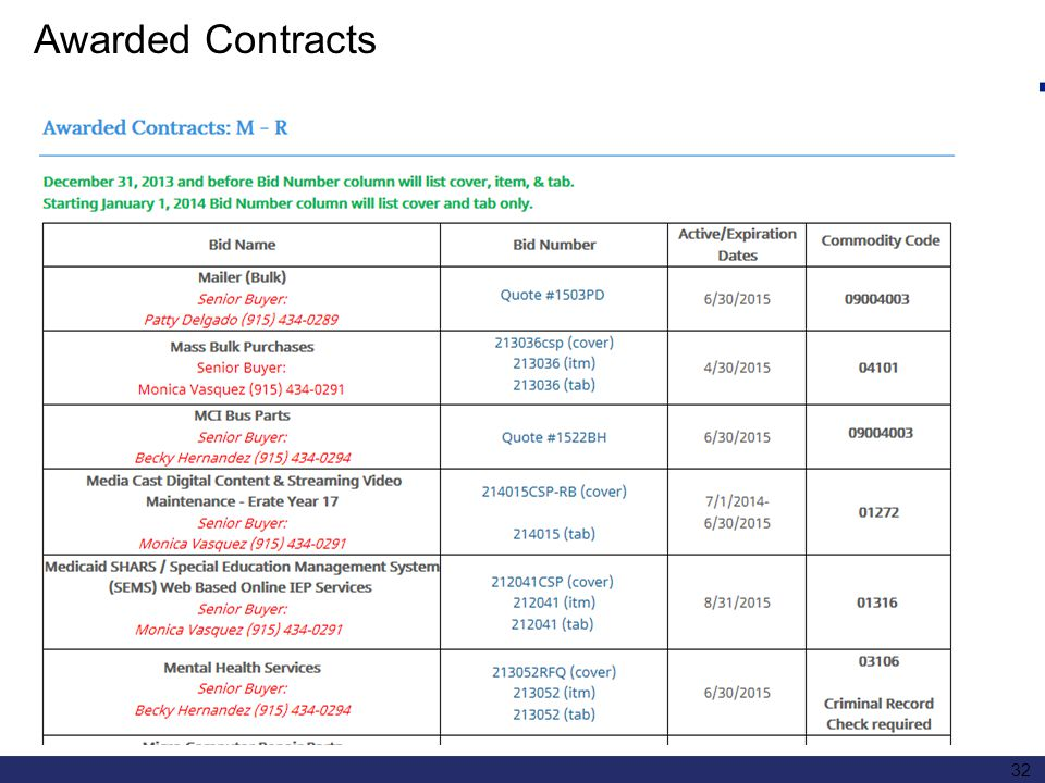 32 Awarded Contracts