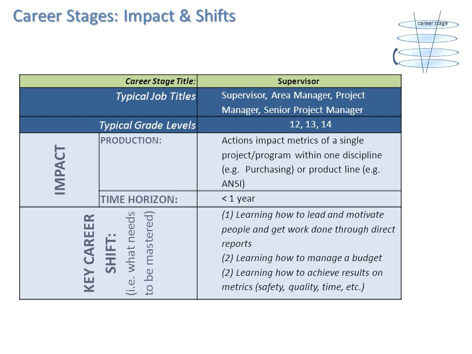 Career Stages: Scope Definitions Career Stage Title:Supervisor Typical Job Titles Supervisor, Area Manager, Project Manager, Senior Project Manager Typical Grade Levels12, 13, 14 SCOPE PEOPLE: Manages individual contributors PRODUCTION: Executes single or multiple projects/programs of moderate complexity within one discipline or step in the value chain (e.g.