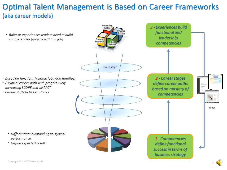 Engineering Career Framework Project Outline 13 Scope: All Engineers worldwide Research Develop & Validate PublishImplement Maintain A.Establish and brief project leadership team (LT) B.Conduct incumbent 1:1 interviews, proportional to all levels and functions C.# of career paths (functions) and career stages determined and approved by LT A.Leader led implementation B.Training to managers/ supervisors C.Connect to PFP D.Connect to succession planning, HiPo ID and other leadership development processes A.Create User Guide(s) and/or cards (as desired) B.Create Interview Guide (as desired) C.Create Learning & Development Guide (as desired) D.Publish to Web Portal (?) A.LT reviews working drafts of competencies, career stages and experience B.Drafts validated with focus groups and select incumbents C.Final drafts reviewed and approved by LT Aug-Sep-OctOct-NovDecDec -Jan