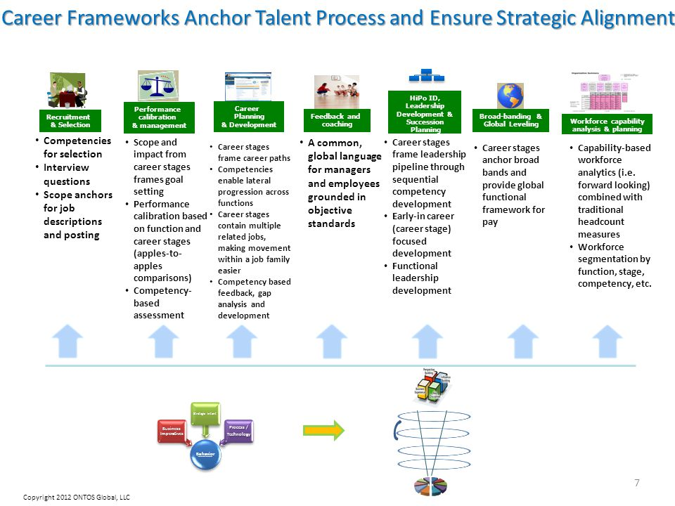 Copyright 2012 ONTOS Global, LLC 7 Career Frameworks Anchor Talent Process and Ensure Strategic Alignment Recruitment & Selection Competencies for selection Interview questions Scope anchors for job descriptions and posting Performance calibration & management Scope and impact from career stages frames goal setting Performance calibration based on function and career stages (apples-to- apples comparisons) Competency- based assessment Career Planning & Development Career stages frame career paths Competencies enable lateral progression across functions Career stages contain multiple related jobs, making movement within a job family easier Competency based feedback, gap analysis and development Feedback and coaching A common, global language for managers and employees grounded in objective standards HiPo ID, Leadership Development & Succession Planning Career stages frame leadership pipeline through sequential competency development Early-in career (career stage) focused development Functional leadership development Broad-banding & Global Leveling Career stages anchor broad bands and provide global functional framework for pay Workforce capability analysis & planning Capability-based workforce analytics (i.e.