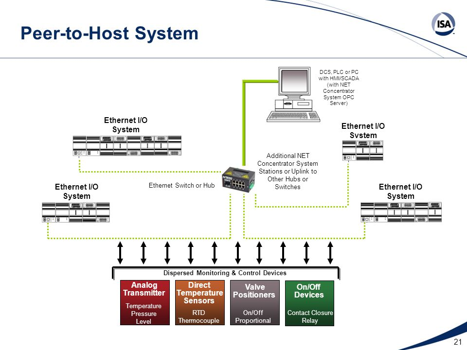21 Dispersed Monitoring & Control Devices Ethernet I/O System Additional NET Concentrator System Stations or Uplink to Other Hubs or Switches Ethernet