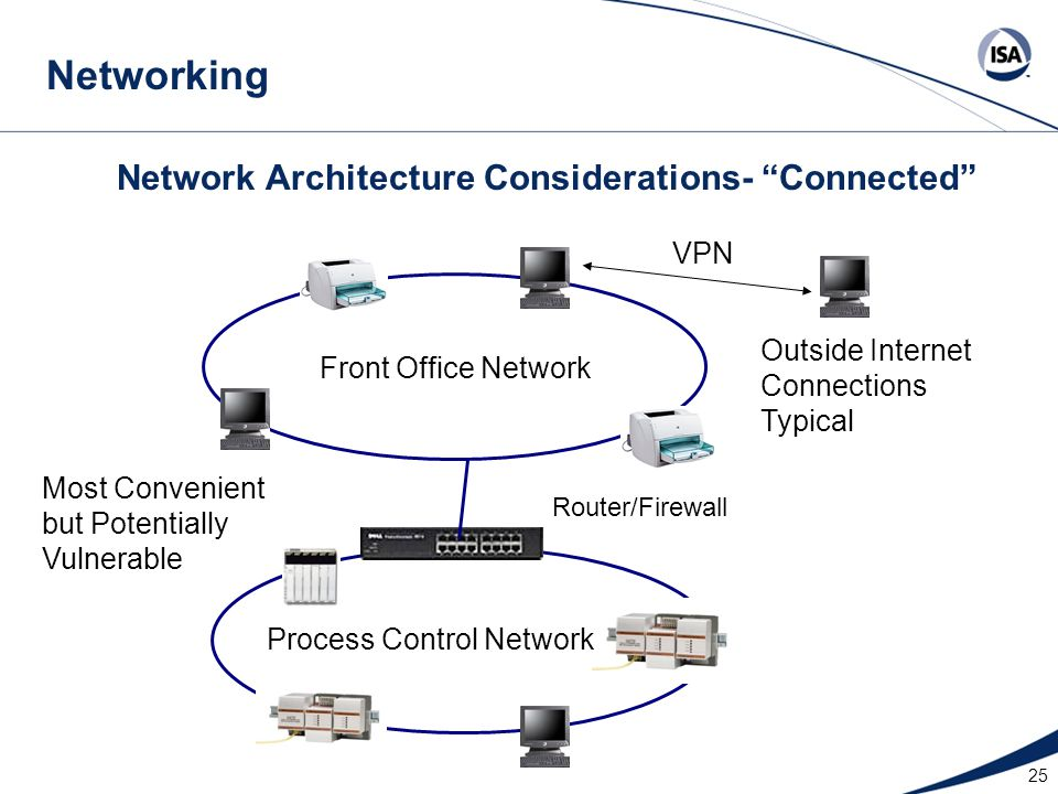 """25 Network Architecture Considerations- """"Connected"""" Front Office Network Process Control Network Router/Firewall Most Convenient but Potentially Vulne"""