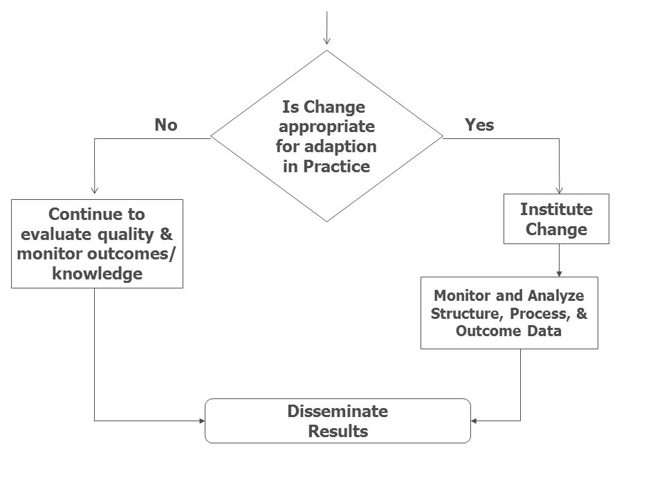 Is Change appropriate for adaption in Practice NoYes Institute Change Continue to evaluate quality & monitor outcomes/ knowledge Monitor and Analyze S