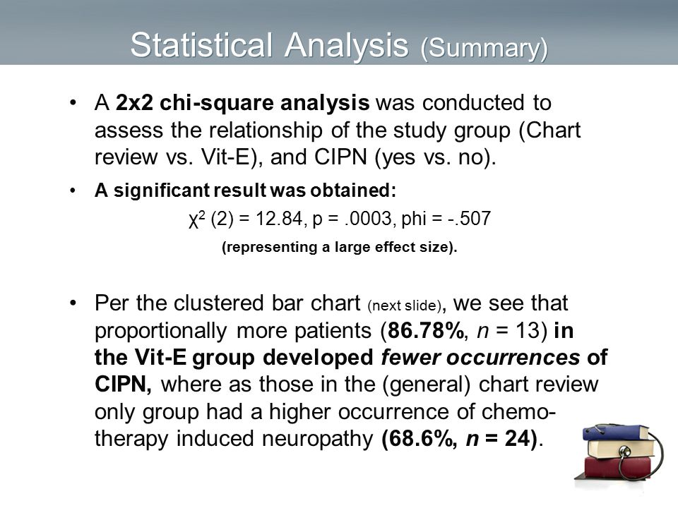 Statistical Analysis (Summary) A 2x2 chi-square analysis was conducted to assess the relationship of the study group (Chart review vs. Vit-E), and CIP