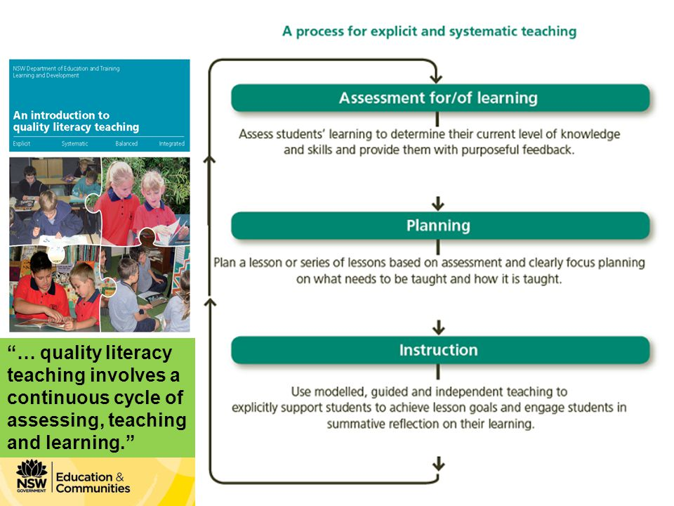 Phase 1 Module 3 Leading FoR 3-6 in your school NSW Curriculum and Learning Innovation Centre … quality literacy teaching involves a continuous cycle of assessing, teaching and learning.