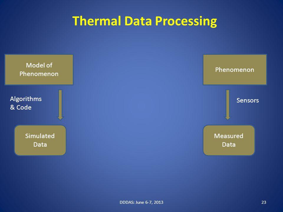Model of Phenomenon Simulated Data Measured Data Sensors Algorithms & Code DDDAS: June 6-7, 201323 Thermal Data Processing