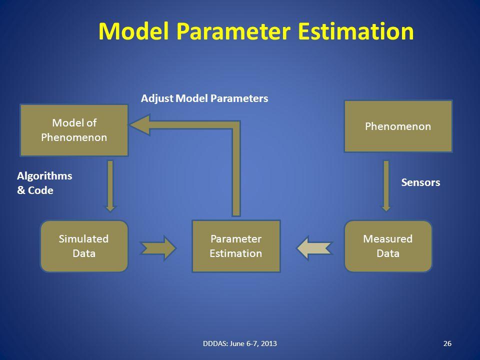 Model of Phenomenon Simulated Data Measured Data Sensors Algorithms & Code Parameter Estimation Adjust Model Parameters Model Parameter Estimation DDDAS: June 6-7, 201326