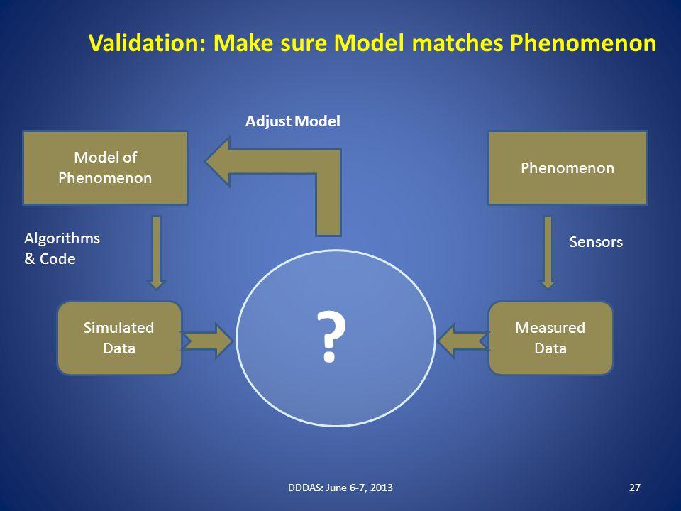 Model of Phenomenon Simulated Data Measured Data Sensors Algorithms & Code Validation: Make sure Model matches Phenomenon .