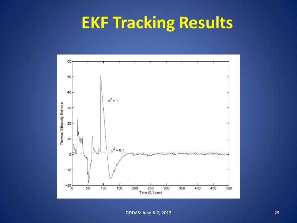EKF Tracking Results DDDAS: June 6-7, 201329