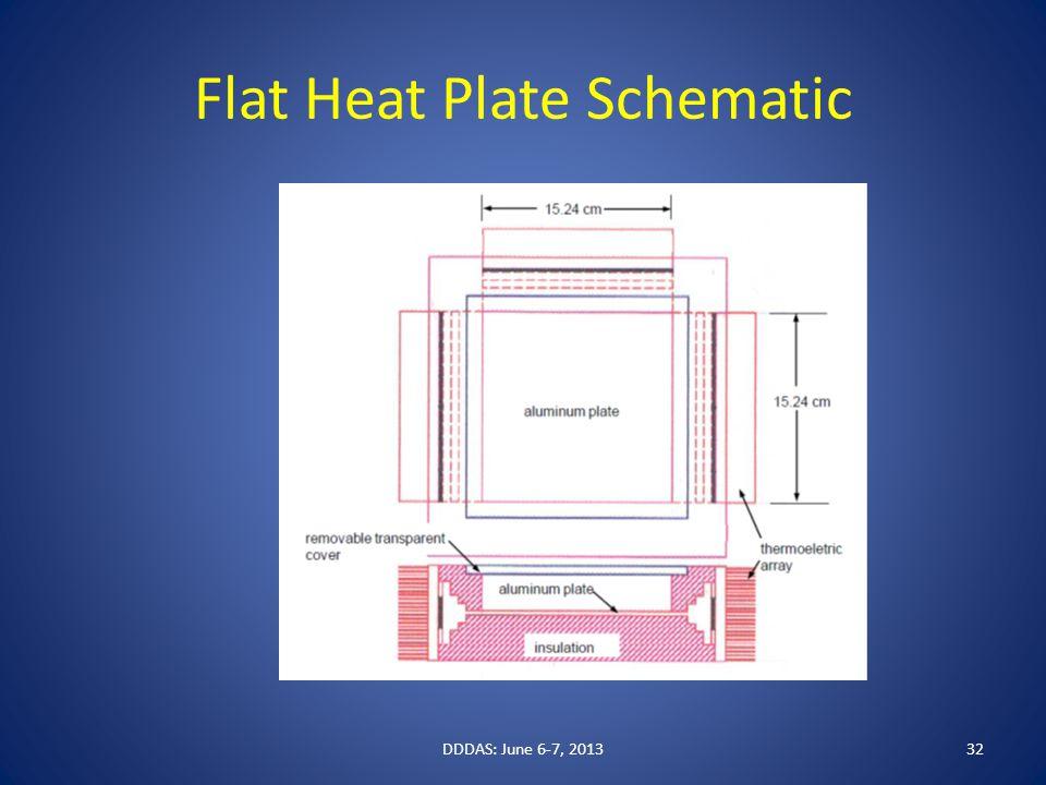 Flat Heat Plate Schematic DDDAS: June 6-7, 201332