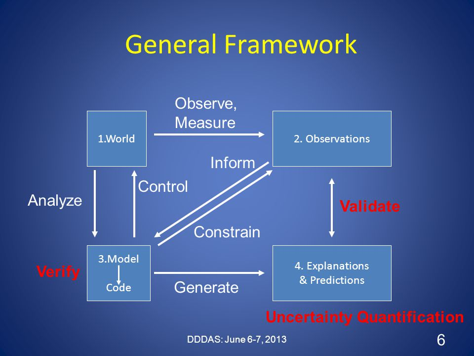 General Framework 1.World2. Observations 3.Model Code 4. Explanations & Predictions Observe, Measure Analyze Control Inform Generate Validate Constrai