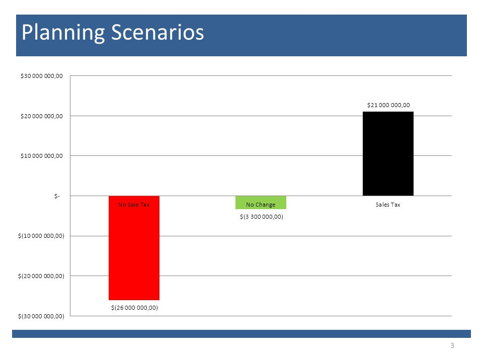 3 Planning Scenarios