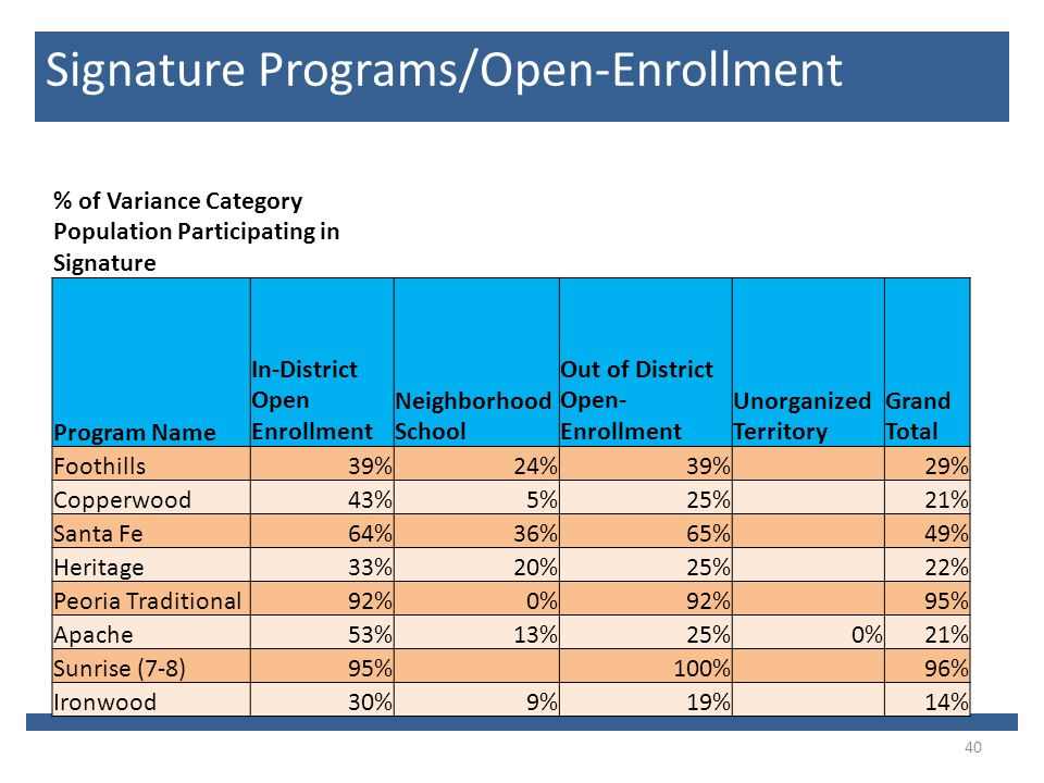40 Signature Programs/Open-Enrollment % of Variance Category Population Participating in Signature Program Name In-District Open Enrollment Neighborhood School Out of District Open- Enrollment Unorganized Territory Grand Total Foothills39%24%39% 29% Copperwood43%5%25% 21% Santa Fe64%36%65% 49% Heritage33%20%25% 22% Peoria Traditional92%0%92% 95% Apache53%13%25%0%21% Sunrise (7-8)95% 100% 96% Ironwood30%9%19% 14%