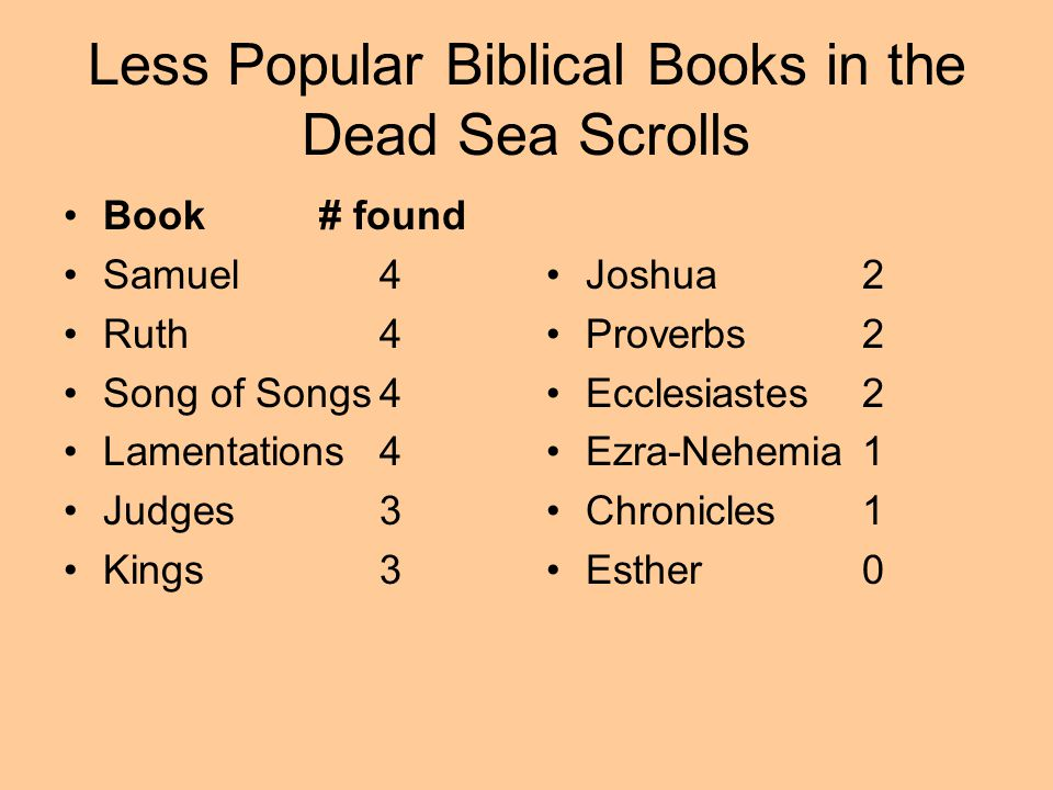 Less Popular Biblical Books in the Dead Sea Scrolls Book # found Samuel 4 Ruth4 Song of Songs4 Lamentations4 Judges3 Kings3 Joshua2 Proverbs2 Ecclesia