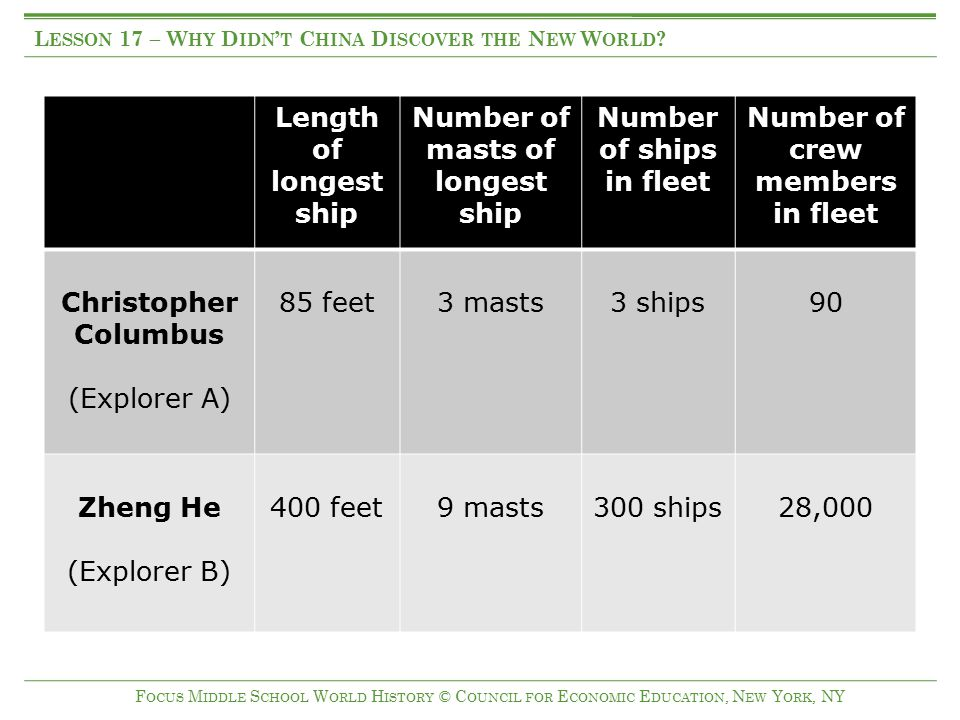 Length of longest ship Number of masts of longest ship Number of ships in fleet Number of crew members in fleet Christopher Columbus (Explorer A) 85 f