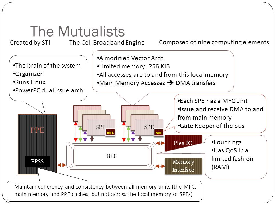 The Mutualists The Cell Broadband EngineCreated by STI Composed of nine computing elements The brain of the system Organizer Runs Linux PowerPC dual i