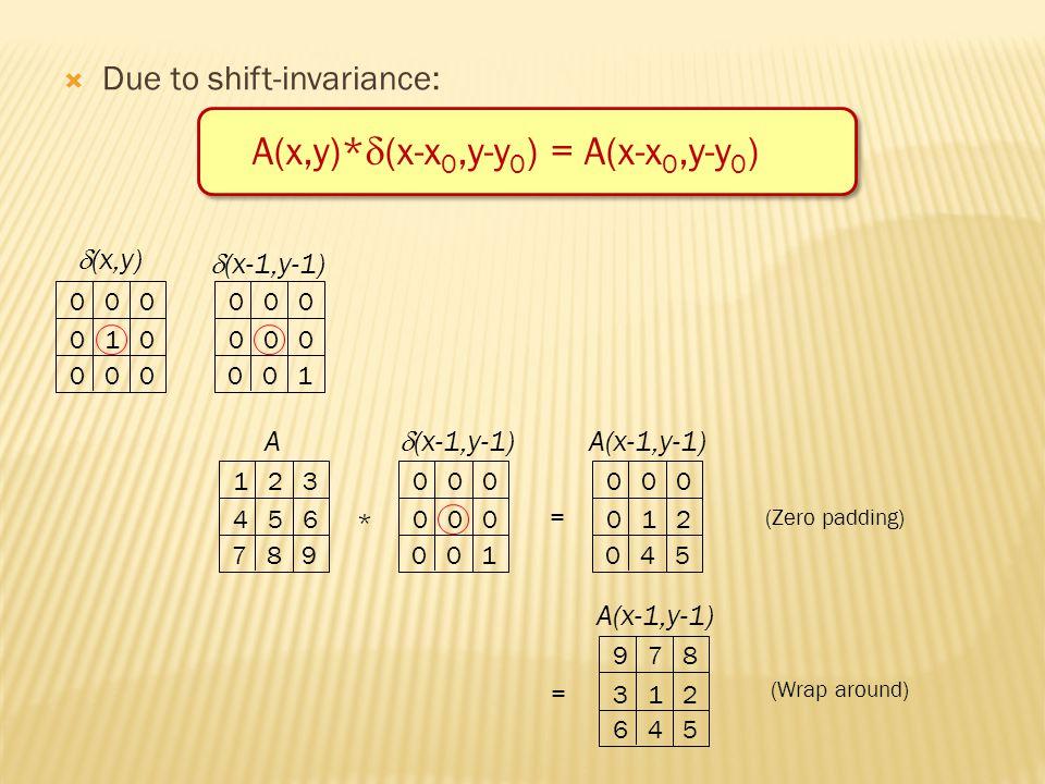  Due to shift-invariance: A(x,y)*  (x-x 0,y-y 0 ) = A(x-x 0,y-y 0 ) 0 0 0 0 1 0 0 0 0 0 0 1  (x,y)  (x-1,y-1) 1 2 3 4 5 6 7 8 9 A * 0 0 0 0 0 1  (x-1,y-1) = 0 0 0 0 1 2 0 4 5 A(x-1,y-1) (Zero padding) 9 7 8 3 1 2 6 4 5 A(x-1,y-1) (Wrap around) =