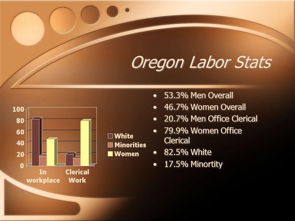 Oregon Labor Stats 53.3% Men Overall 46.7% Women Overall 20.7% Men Office Clerical 79.9% Women Office Clerical 82.5% White 17.5% Minortity