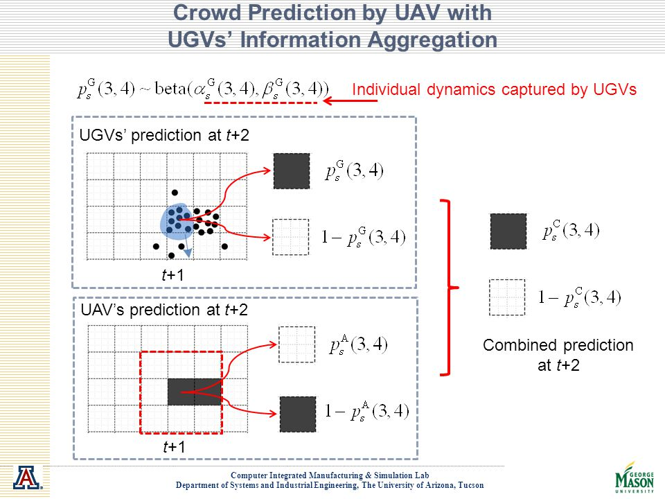 Computer Integrated Manufacturing & Simulation Lab Department of Systems and Industrial Engineering, The University of Arizona, Tucson Crowd Prediction by UAV with UGVs' Information Aggregation Individual dynamics captured by UGVs UGVs' prediction at t+2 t+1 Combined prediction at t+2 UAV's prediction at t+2