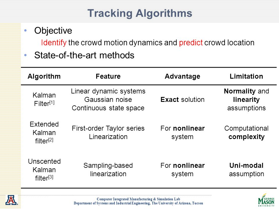 Computer Integrated Manufacturing & Simulation Lab Department of Systems and Industrial Engineering, The University of Arizona, Tucson Tracking Algorithms Objective Identify the crowd motion dynamics and predict crowd location State-of-the-art methods AlgorithmFeatureAdvantageLimitation Kalman Filter [1] Linear dynamic systems Gaussian noise Continuous state space Exact solution Normality and linearity assumptions Extended Kalman filter [2] First-order Taylor series Linearization For nonlinear system Computational complexity Unscented Kalman filter [3] Sampling-based linearization For nonlinear system Uni-modal assumption