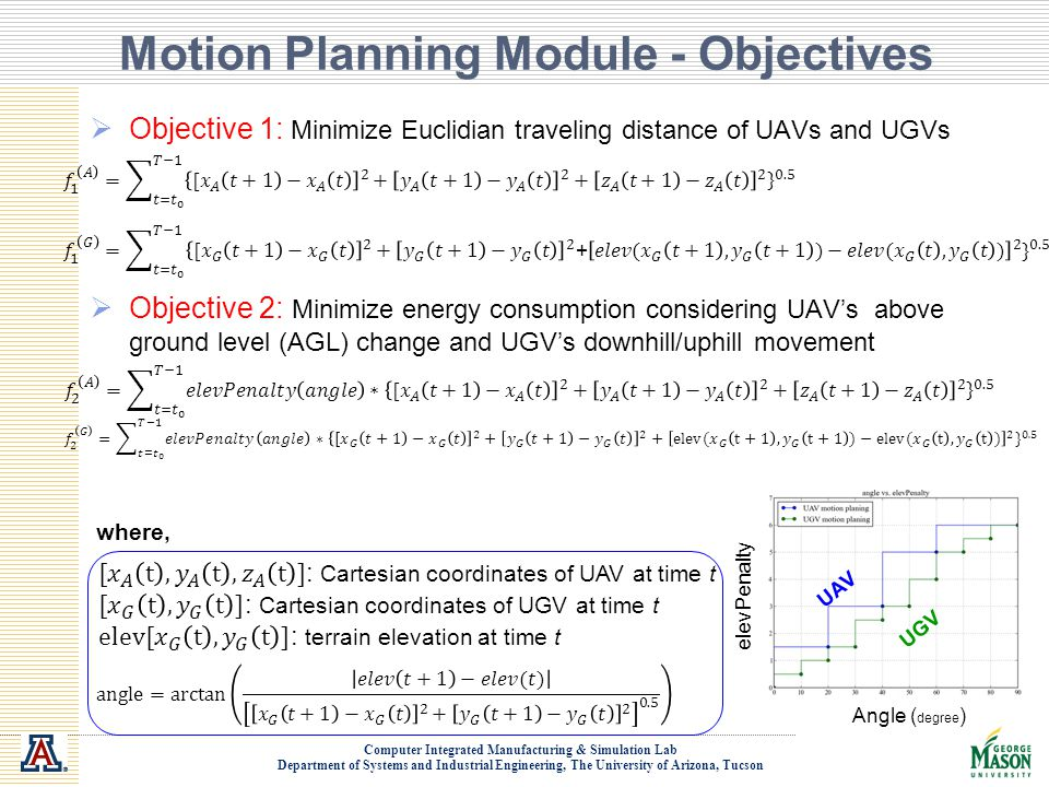 Computer Integrated Manufacturing & Simulation Lab Department of Systems and Industrial Engineering, The University of Arizona, Tucson Motion Planning Module - Objectives  Objective 1: Minimize Euclidian traveling distance of UAVs and UGVs  Objective 2: Minimize energy consumption considering UAV's above ground level (AGL) change and UGV's downhill/uphill movement where, elevPenalty Angle ( degree ) UGV UAV