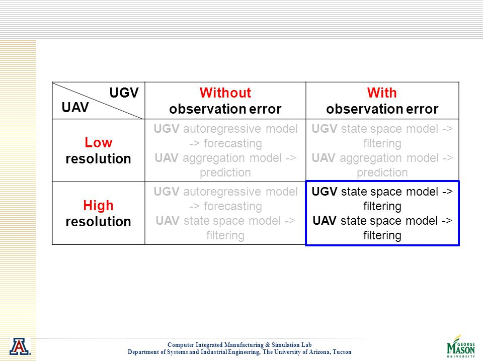 Computer Integrated Manufacturing & Simulation Lab Department of Systems and Industrial Engineering, The University of Arizona, Tucson UGV Without observation error With observation error Low resolution UGV autoregressive model -> forecasting UAV aggregation model -> prediction UGV state space model -> filtering UAV aggregation model -> prediction High resolution UGV autoregressive model -> forecasting UAV state space model -> filtering UGV state space model -> filtering UAV state space model -> filtering UAV