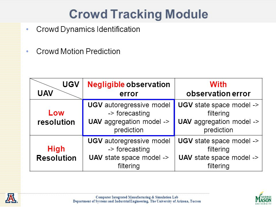Computer Integrated Manufacturing & Simulation Lab Department of Systems and Industrial Engineering, The University of Arizona, Tucson Crowd Tracking Module UGV Negligible observation error With observation error Low resolution UGV autoregressive model -> forecasting UAV aggregation model -> prediction UGV state space model -> filtering UAV aggregation model -> prediction High Resolution UGV autoregressive model -> forecasting UAV state space model -> filtering UGV state space model -> filtering UAV state space model -> filtering Crowd Dynamics Identification Crowd Motion Prediction UAV