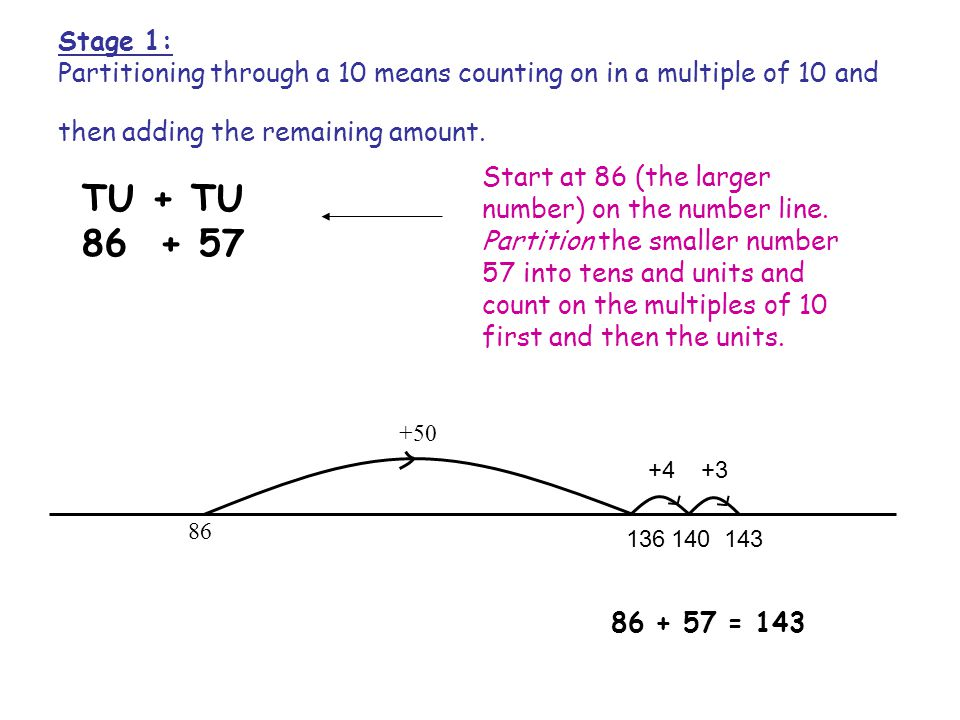 Stage 1: Partitioning through a 10 means counting on in a multiple of 10 and then adding the remaining amount. TU + TU 86 + 57 +50 86 136 +4 140143 +3