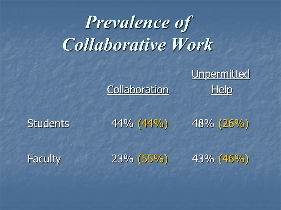 Prevalence of Collaborative Work Unpermitted Unpermitted Collaboration Help Collaboration Help Students 44% (44%) 48% (26%) Faculty 23% (55%) 43% (46%)