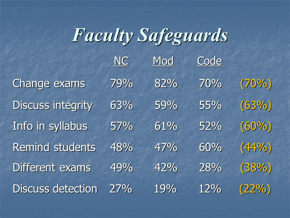 Faculty Safeguards Faculty Safeguards NC Mod Code NC Mod Code Change exams 79% 82% 70% (70%) Discuss integrity 63% 59% 55% (63%) Info in syllabus 57% 61% 52% (60%) Remind students 48% 47% 60% (44%) Different exams 49% 42% 28% (38%) Discuss detection 27% 19% 12% (22%)