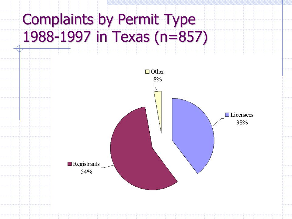 Complaints by Permit Type 1988-1997 in Texas (n=857)