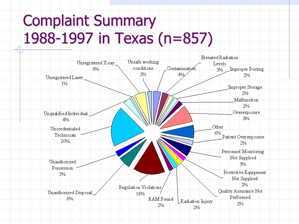 Complaint Summary 1988-1997 in Texas (n=857)