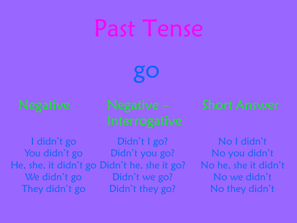 Past Tense go NegativeNegative – Interrogative Short Answer I didn't go You didn't go He, she, it didn't go We didn't go They didn't go Didn't I go.