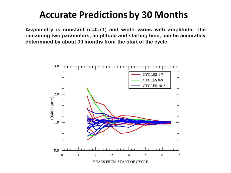 Accurate Predictions by 30 Months Asymmetry is constant (c=0.71) and width varies with amplitude.