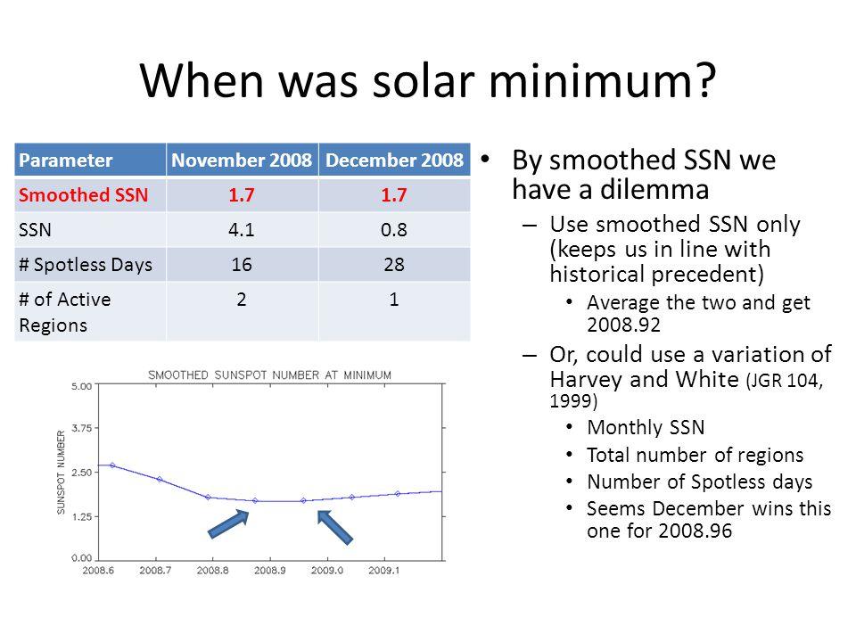 When was solar minimum.