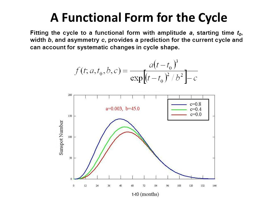 A Functional Form for the Cycle Fitting the cycle to a functional form with amplitude a, starting time t 0, width b, and asymmetry c, provides a prediction for the current cycle and can account for systematic changes in cycle shape.