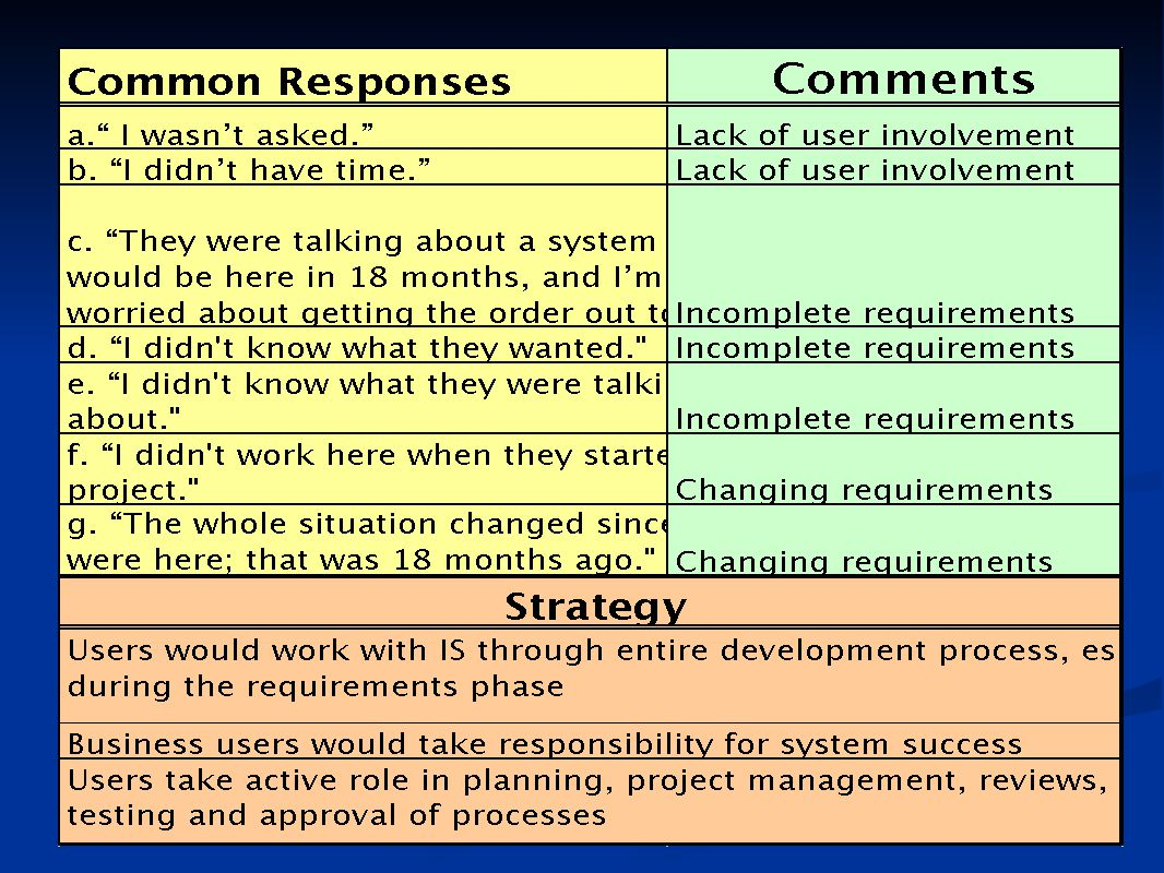 If you ask IS professionals why they did not obtain a complete and accurate list of requirements, common responses are: 1. It was nearly impossible to get on the users' calendars.