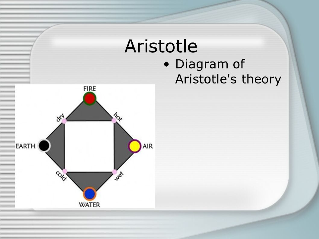 Aristotle Diagram of Aristotle s theory