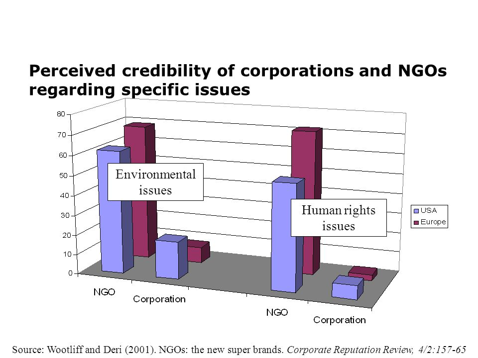 Perceived credibility of corporations and NGOs regarding specific issues Environmental issues Human rights issues Source: Wootliff and Deri (2001).