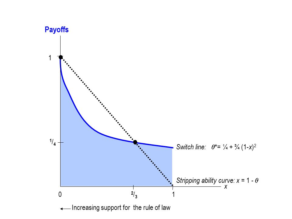 Switch line:  *= ¼ + ¾ (1- x ) 2 01 x Increasing support for the rule of law Stripping ability curve: x = 1 -  2/32/3 1 1/41/4 Payoffs