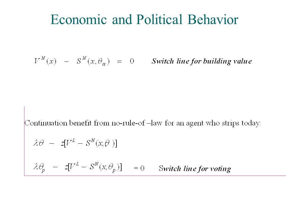 Economic and Political Behavior.