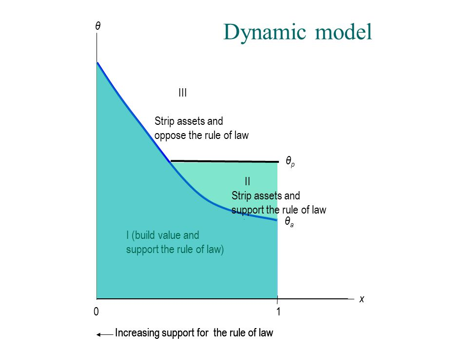 Dynamic model θ I (build value and support the rule of law) θaθa θpθp Increasing support for the rule of law 01 x III Strip assets and oppose the rule of law II Strip assets and support the rule of law