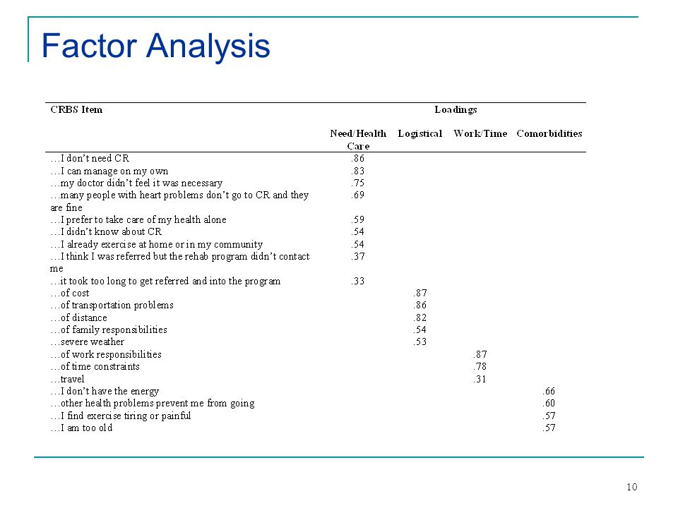 10 Factor Analysis