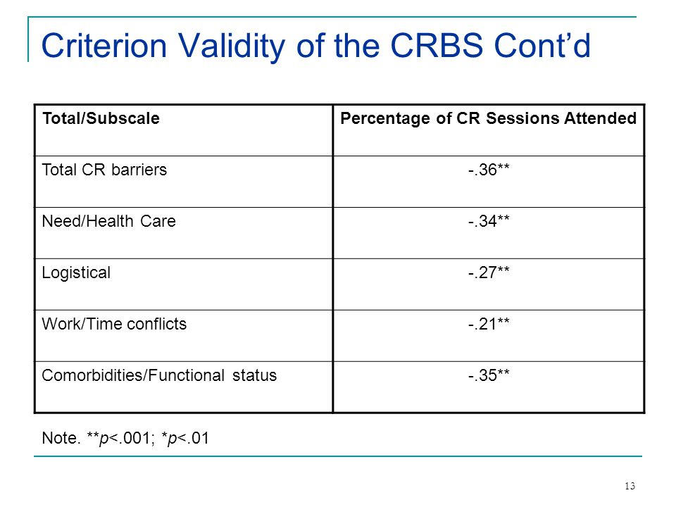 13 Criterion Validity of the CRBS Cont'd Total/SubscalePercentage of CR Sessions Attended Total CR barriers-.36** Need/Health Care-.34** Logistical-.27** Work/Time conflicts-.21** Comorbidities/Functional status-.35** Note.