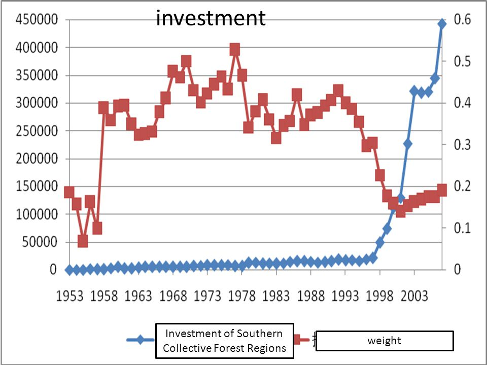 investment weight Investment of Southern Collective Forest Regions